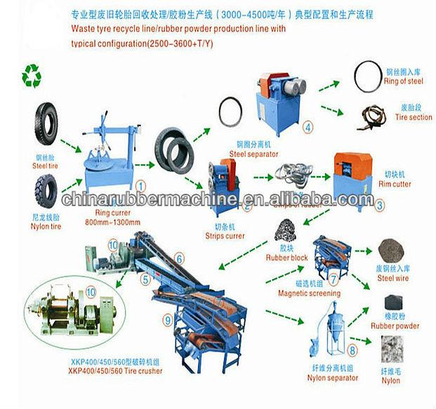 Semi autom ticas de pre os de equipamentos de reciclagem for Tractor tire recycling
