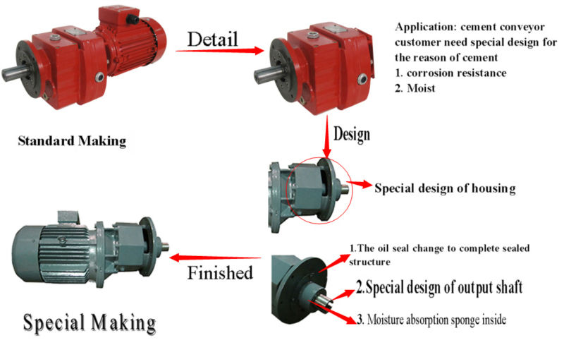 R97 inline helical horizontal mounted gearbox with small engine for mixer gearbox