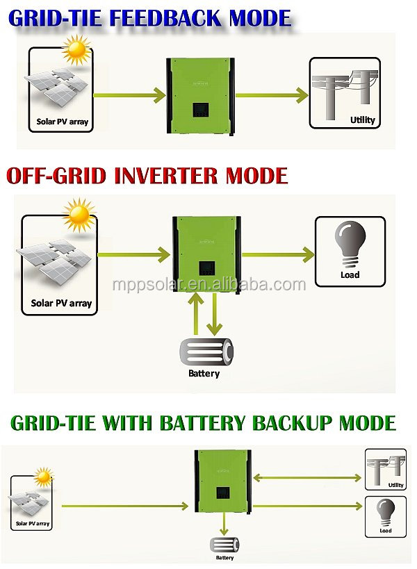 10kw 3 Phase Hybrid Solar Power Inverter Hybrid Pv Inverter Grid Tied Inverter With Battery Bank 60188991174 as well Which Solar Charge Controller  m Or Mppt as well Home Inverter Wiring Diagram also Bms Ae Lmd17 Rev A1 besides 30kw Sma Microgrid Multicluster Deka Spacesaver Battery Solar System. on solar battery system diagram