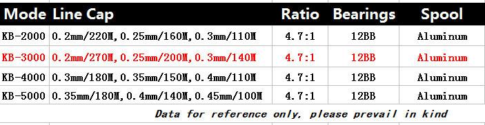 Катушка для удочки KB3000 , 3000 Gapless 12BB Shimano