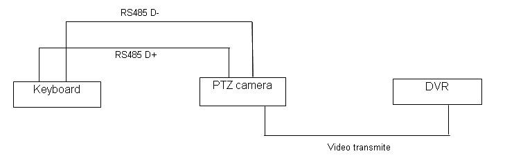 новый продукт для 2014 ик открытый rs485 поворотные пуля камеру