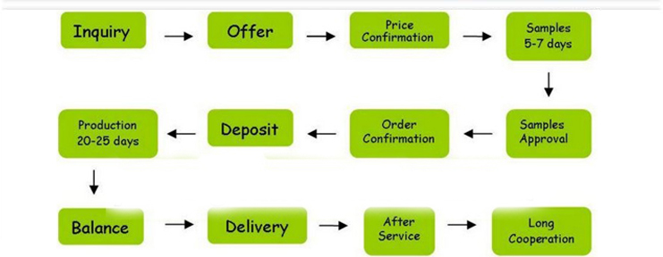 order contact