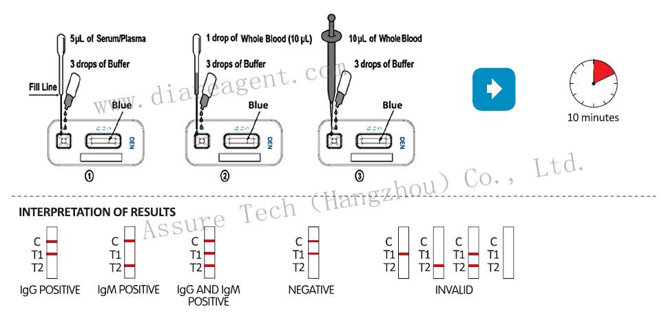 Test Dengue Fever Dengue Rapid Test Kit