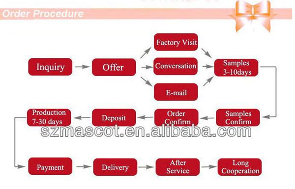 buying procedure.jpg