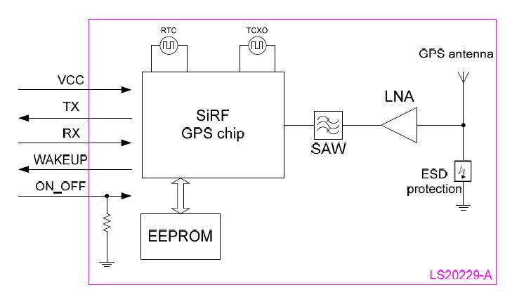GPS смарт-антенны