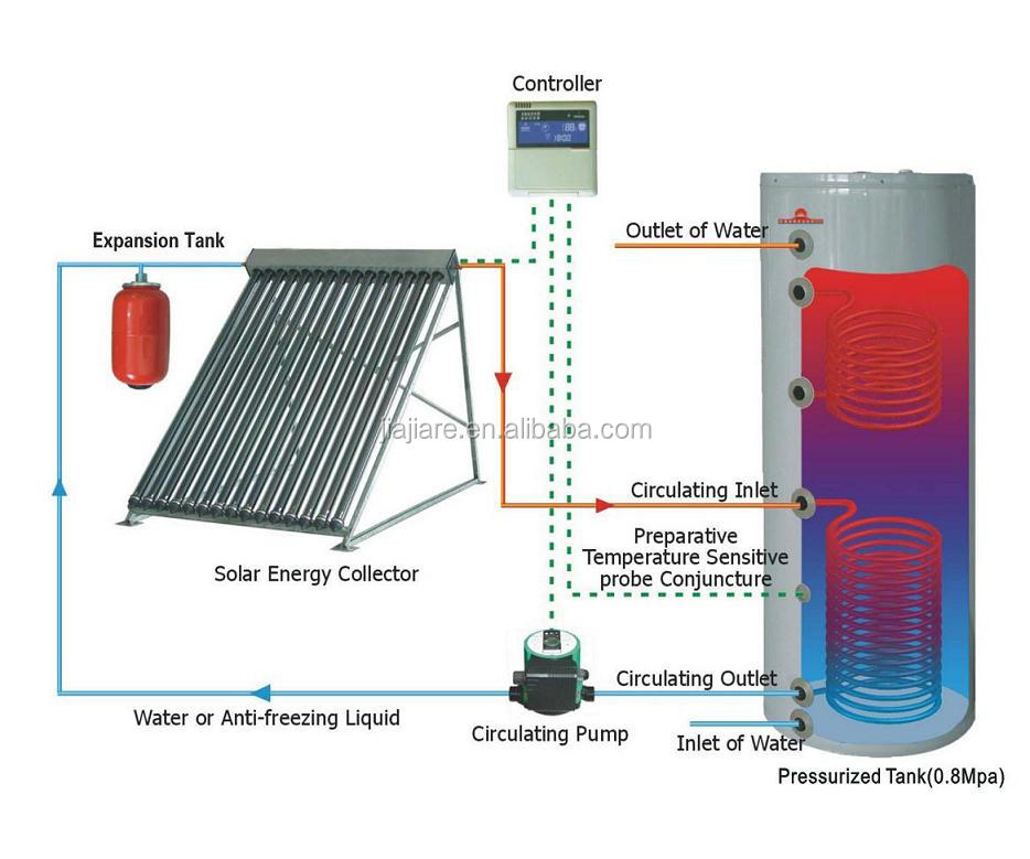 Solar water heater parts CE/ISO split pressurized solar ...