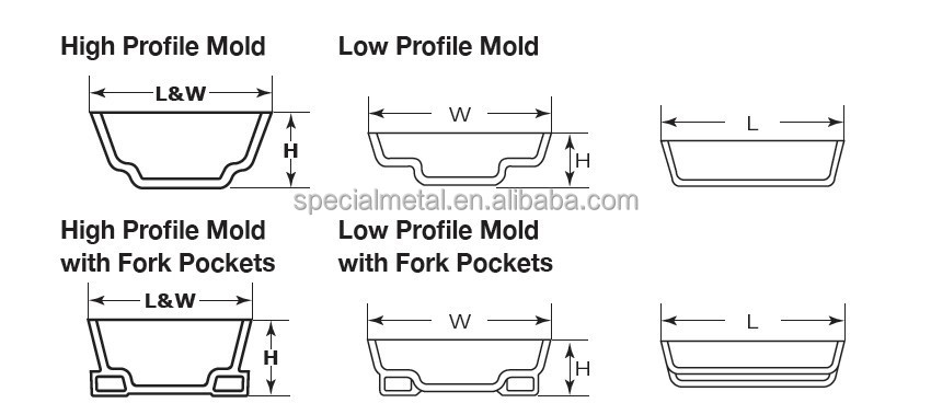 Cast Steel Multiple Cavity Ingot Mold For Aluminum Nickel