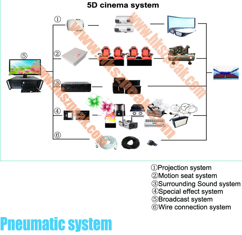 2014 new investment 5D cinema
