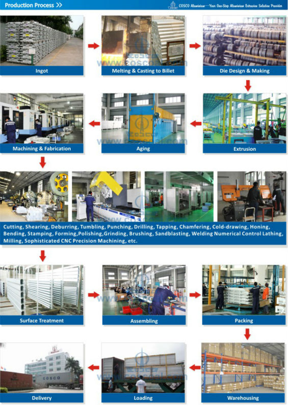 5.CoscoB2B-EN-Production Process.jpg