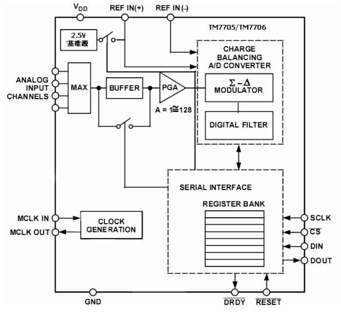 Großhandel 2 Teile / Los Ad7705 Datenerfassung Modul 16 Bit ...