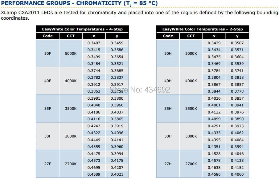 10-XlampCXA2011 PERFORMANCE CROUPS- CHROMATICITY