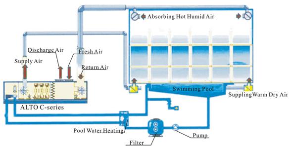 Alto C 1500 Multifunktionale Kommerzielle Sport Schwimmbad 150 Liter Stunde Trockenen