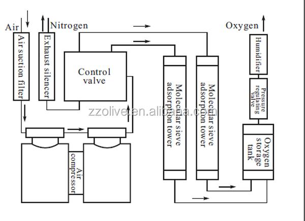 with nebulizer high quality ceca molecular sieve oxygen