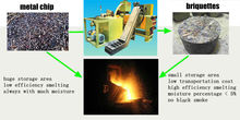 Recycling Metal Machine