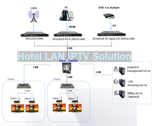 new technology end to end Hotel and TV station iptv solution with customized value-added service