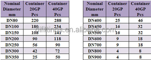 Shipment by Container2  sc 1 st  Alibaba & Tawil Iso2531 Class K7 Water Pressure Ductile Iron Pipe Size Chart ...