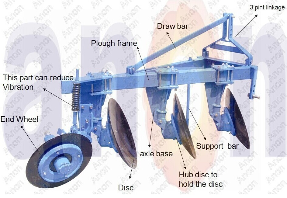 Disc Plough Drawing Anon Diagram of a Disc Plough