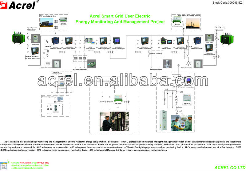 Electric Grid Monitor : Smart grid elektrische energie monitoring und management