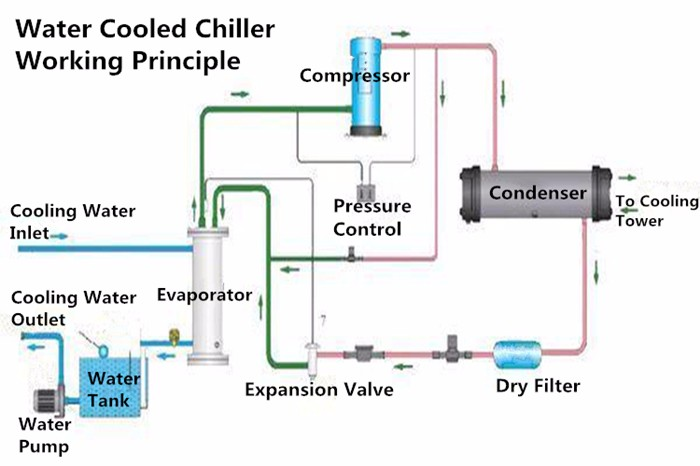 Water Cooled Chiller Working Principle With Diagram Diy Wiring