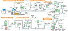 Municipal Solid Waste Recycling/ Waste to Power Generation System