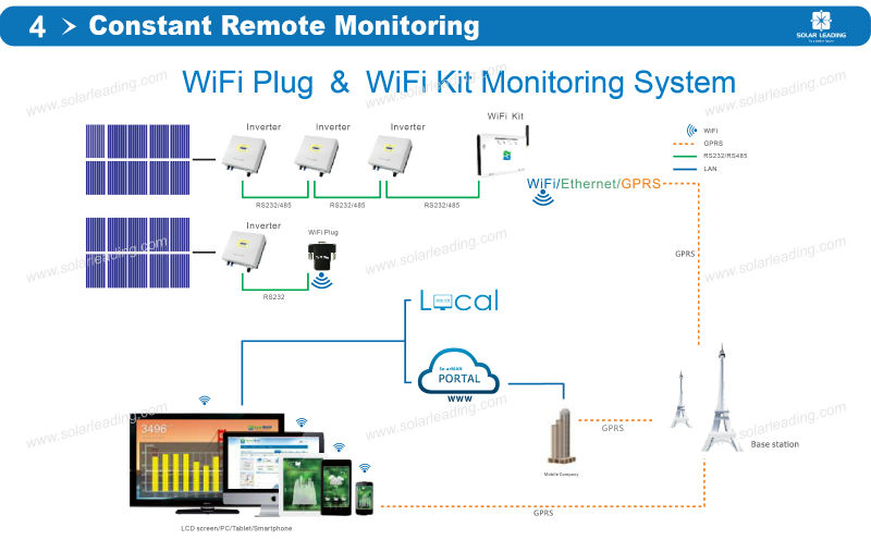 Monitoring Of Photovoltaic System : Tuv certified w phase solar inverter on grid with