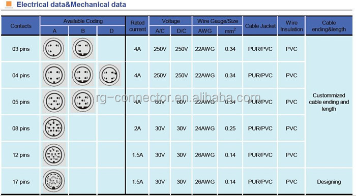 4 Pin Wiring Diagram besides Connector Wiring Diagram additionally M12 Connector 5 Wiring Diagram together with Wire Connection Inc Together With M12 Connector Wiring Diagram besides M12 Connector 4 Pin Wiring Diagram. on m12 connector wiring diagram