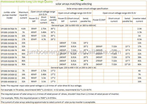 how to choose solar panles 1