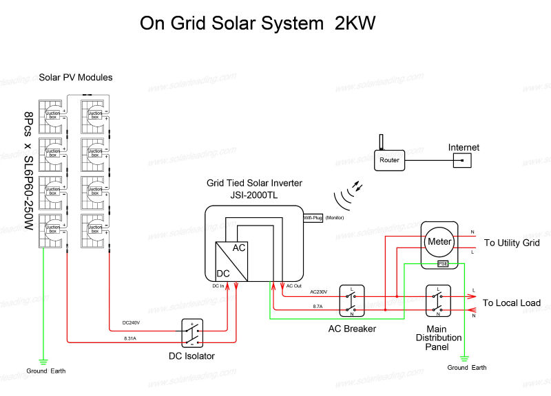 Photovoltaic Power Grid Connected Solar Power Plant 2kw