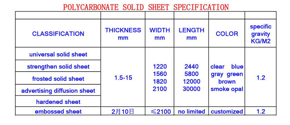 1 5 12mm Translucent Solid Polycarbonate Sheet Up To 88