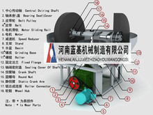 High efficiency wet pan mill for grinding gold ore/iron ore /lead&zinc ore