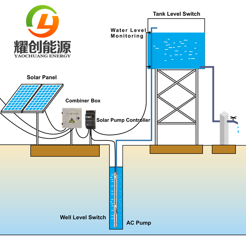 solar water pump system 171
