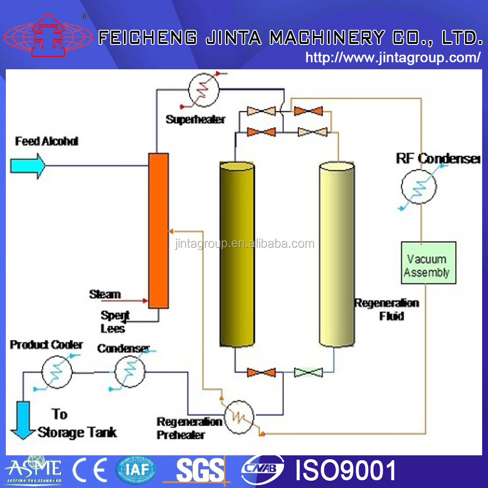 dehydration of an alcohol distillation and Experiments and process simulation enable favourable operating conditions to be determined for the extractive distillation alcohol as entrainer to dehydration.