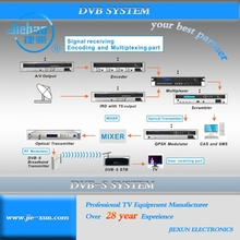 MMDS Wireless DVB-S2/S/T2/T System for Covering