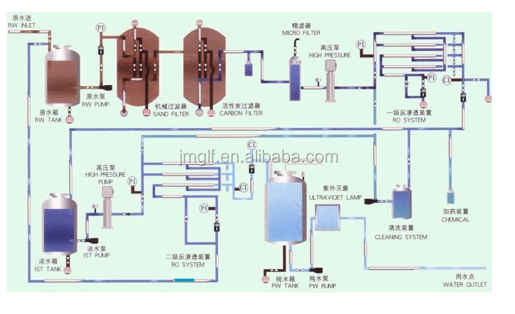 Mini Wastewater Treatment Plant : Small water treatment plant package mini integrated