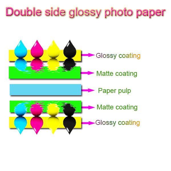 A3 A4 4R 4 x 6 10 x 15 13 x 18 200 GSM глянцевая фотобумага / бумага для струйной печати в продаже