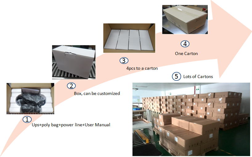 Packaging process of UPS