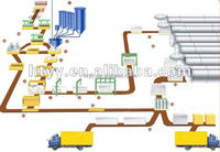 new gypsum block production line aac small production line