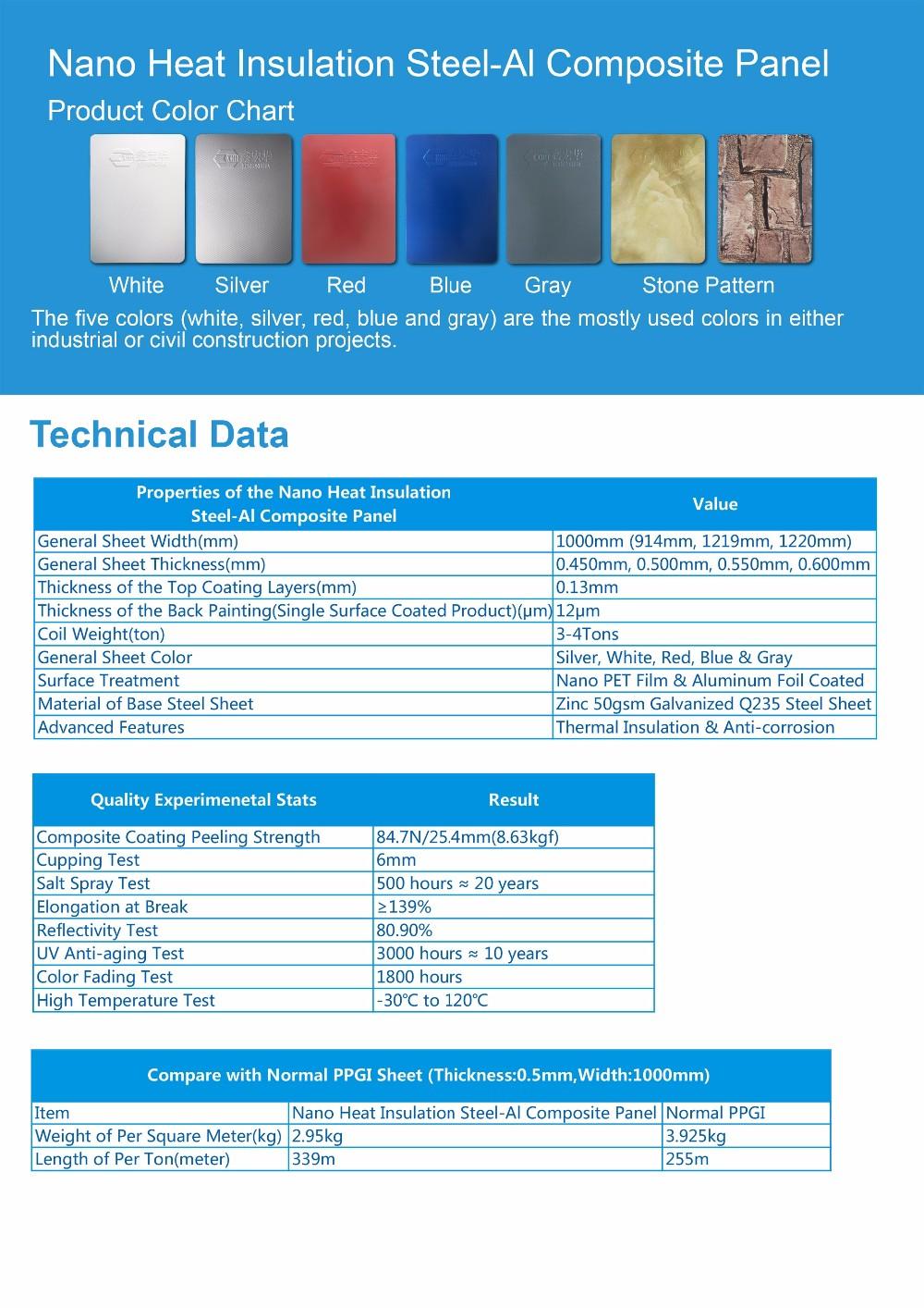 Heat Insulation Nano Steel Al Composite Sheet Coil For Plants Prefab