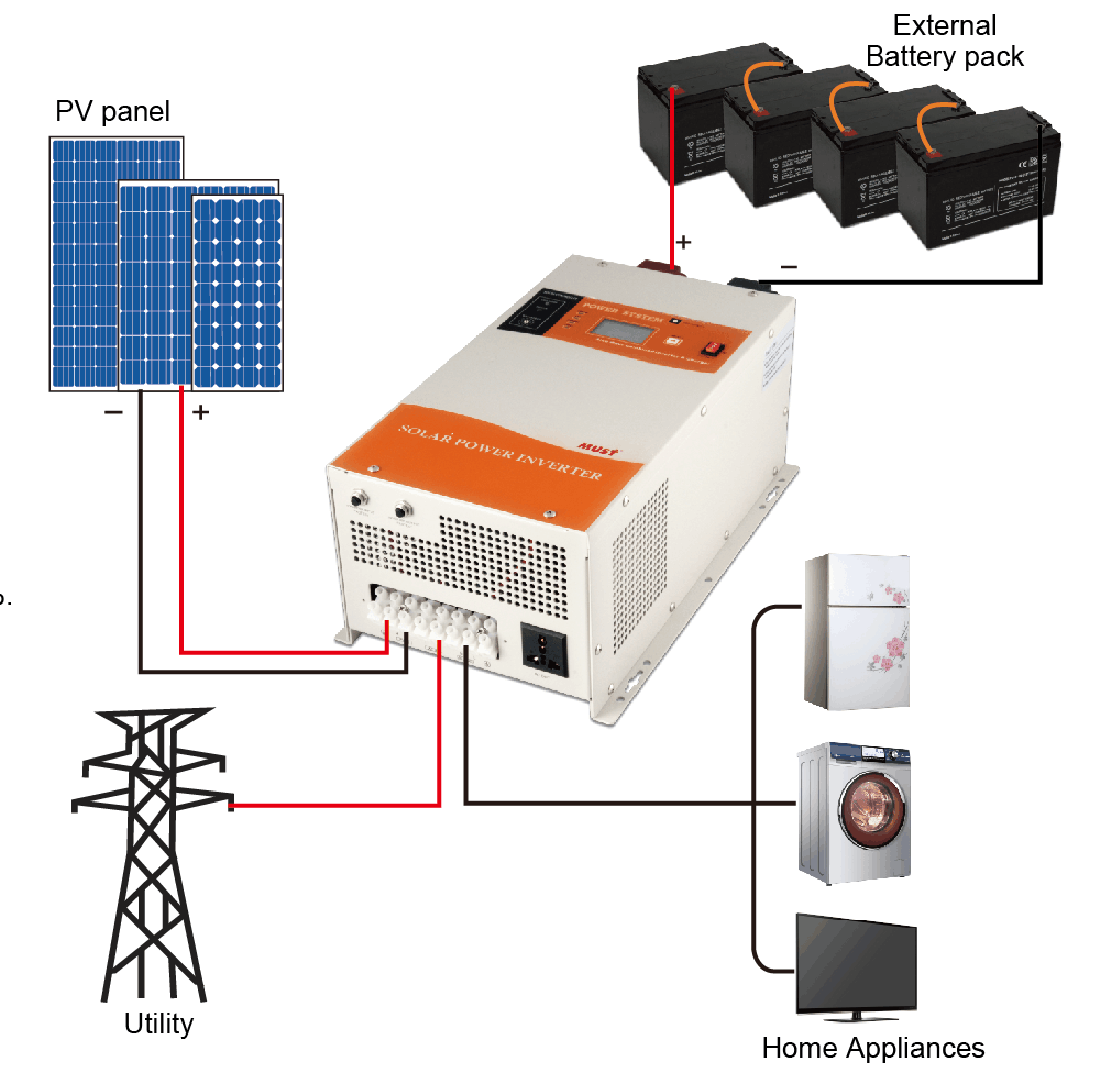 Combined With Mppt Charger Pure Sine Wave Dc To Ac Saj Off Grid Wavedc Sign Wavesine Diagrampwm Inverterpure Solar Inverter 3kw Product Description 1 Lcd Display Information 2 System Connection Pv3000