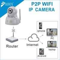 ptz cctv camera wired wireless convert,wifi convert analog cctv to ip camera,mini wireless cctv camera transmitter & receiver