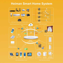 Heiman Zigbee home automation system/ GSM alarm, Both android& IOS operation