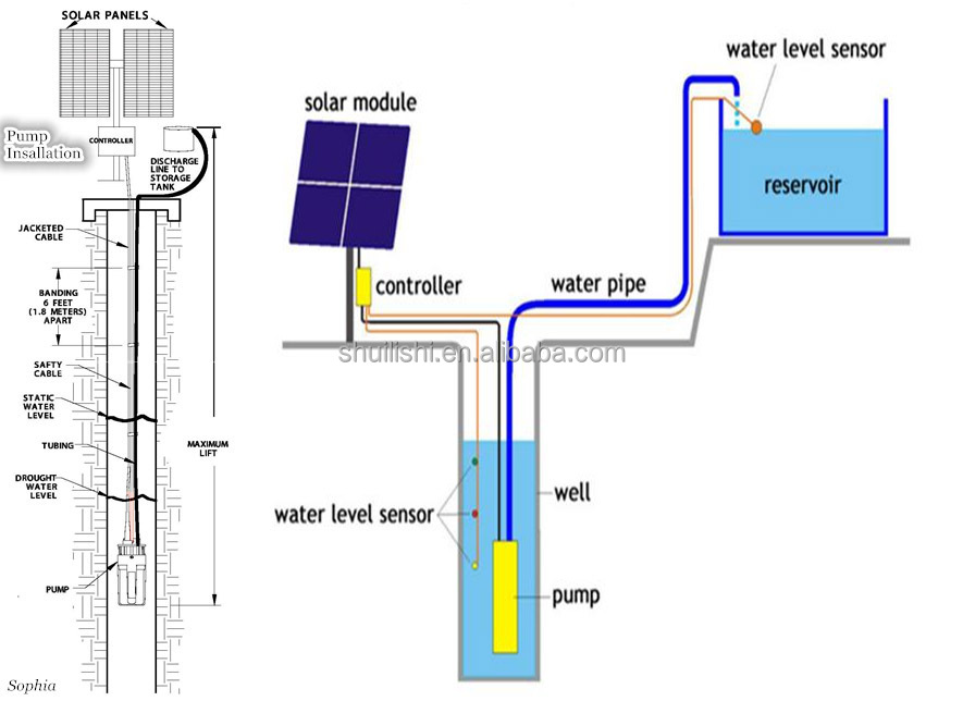 4 inch outlet dc 304 stainless steel solar submersible sump buy water well installation diagram gwt43qh jpg