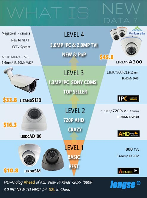 5.0MP IP Camera, H.265 CCTV Camera, IR Dome Camera, Onvif, P2P, WDR, 10MP HD Lens - LBK60S500