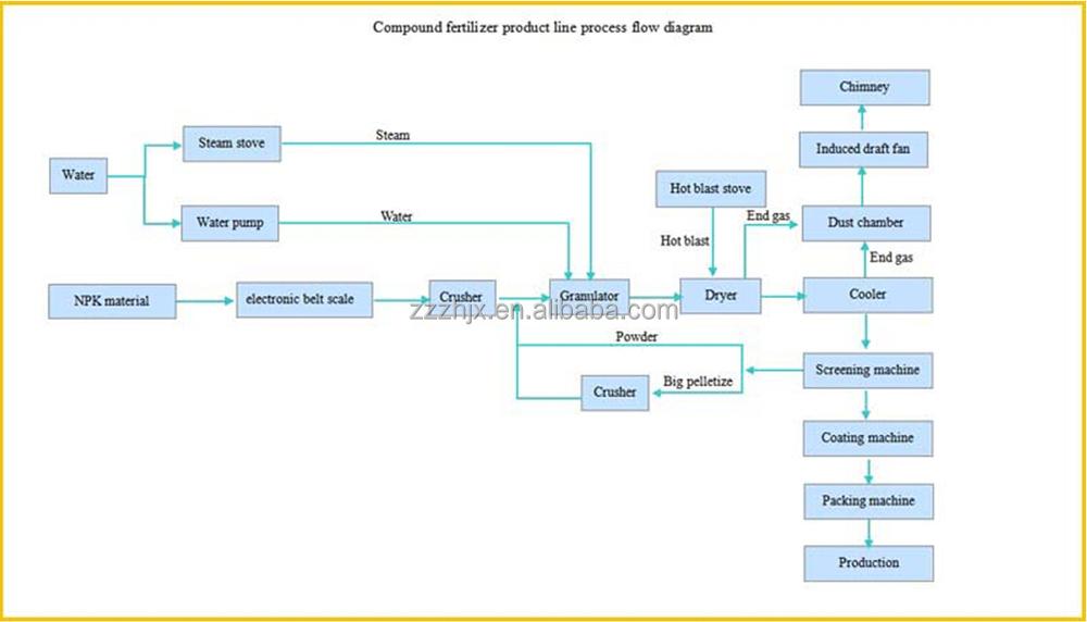 Compound Fertilizer Product Line Npk Fertilizer Plant Buy