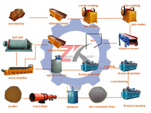 iron ore processing plant / iron extraction / iron concentration