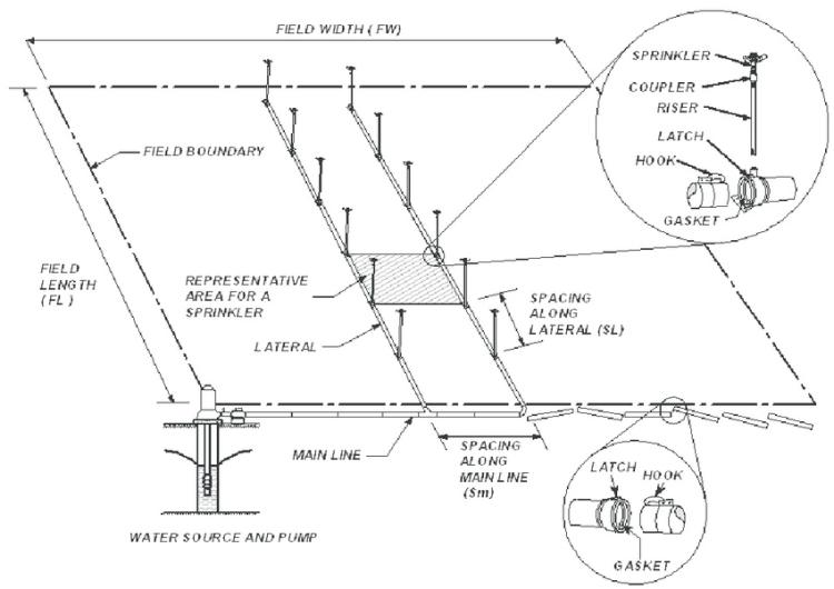 greenhouse sprinkler drip irrigation system