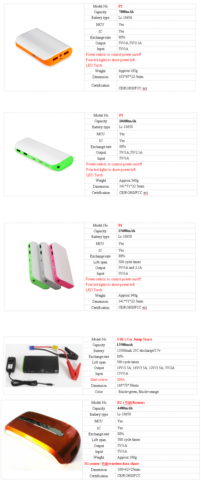Newest patent product battery back!! 2 USB power bank with 3.1A input current