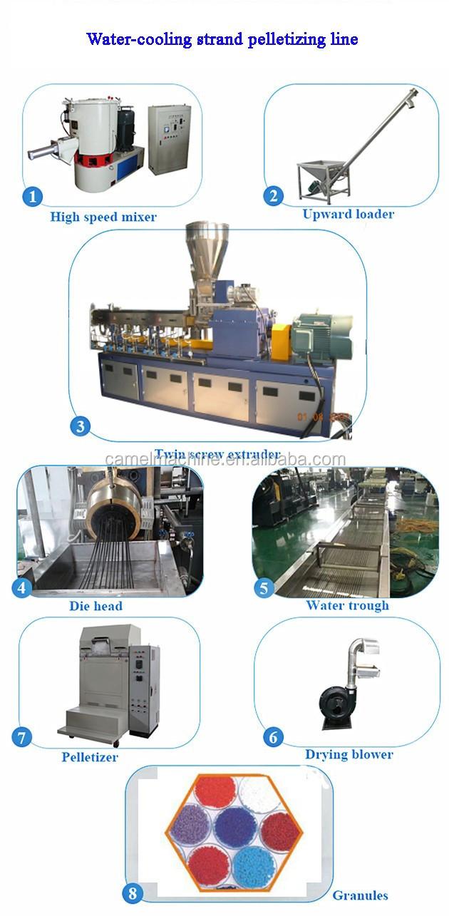 Pe/pp linha de produção de grânulos/plástico máquina extrusora/extrusora grupo Mestre