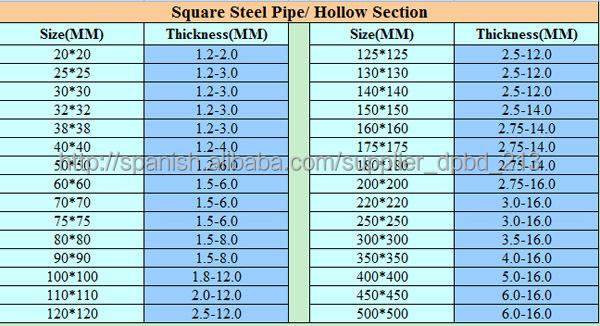Tubo estructural rectangular y cuadrado hierro negro for Tubos de hierro rectangulares
