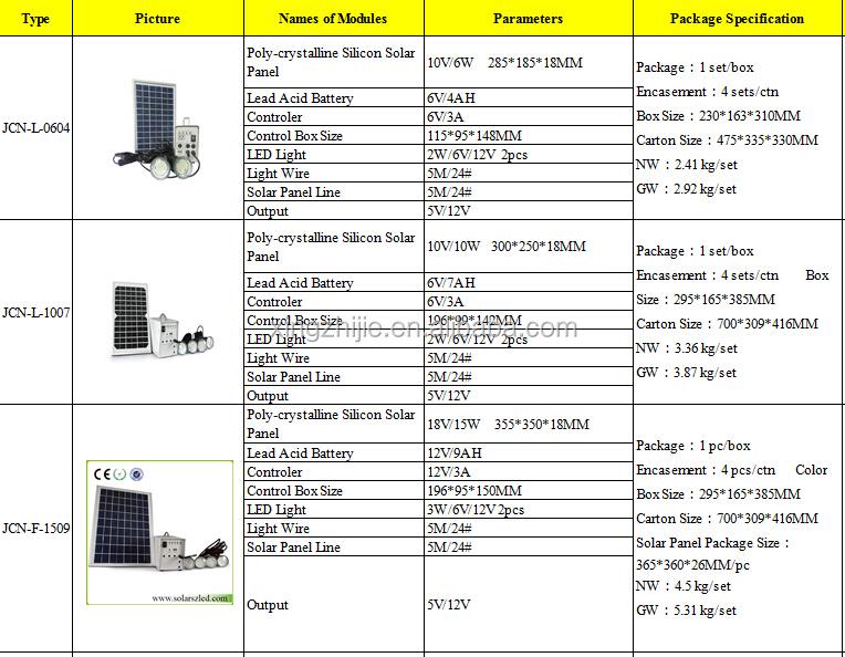 DC solar generator system for lighting, dc fan, solar energy system